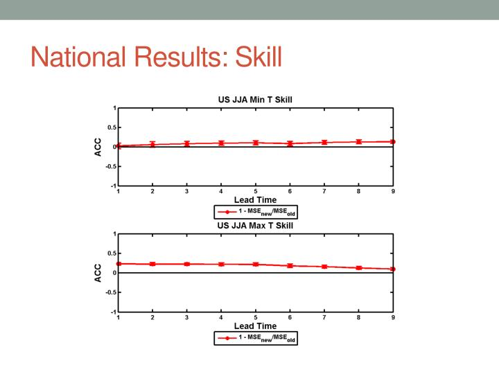 National Results: Skill