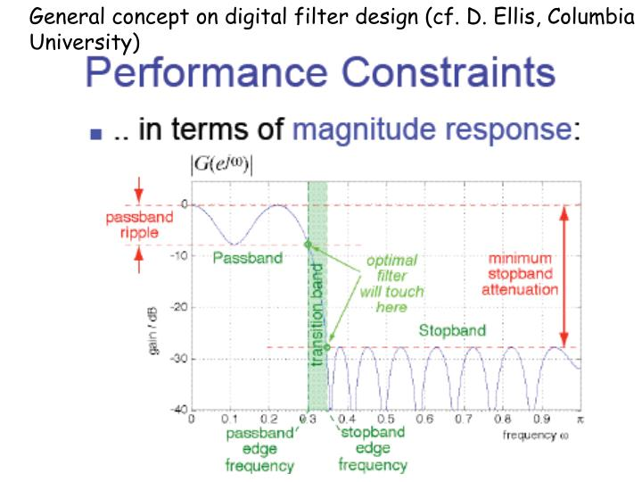 General concept on digital filter design (cf. D. Ellis, Columbia University)