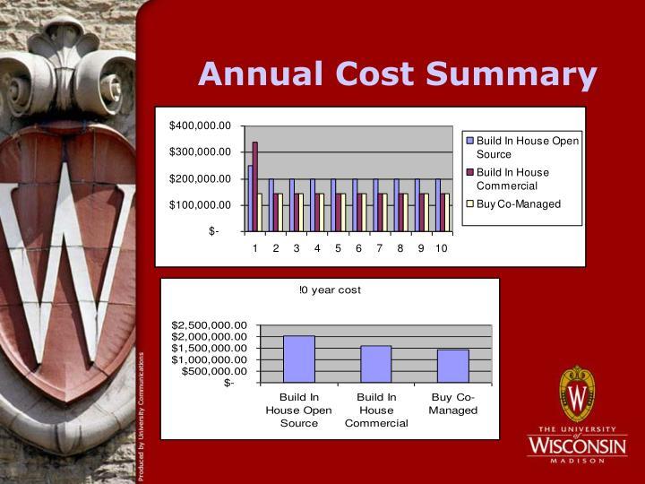 Annual Cost Summary