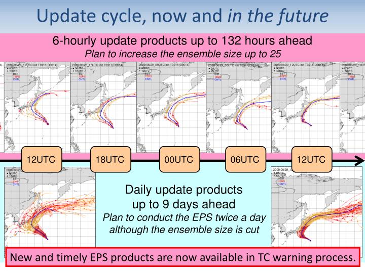 Update cycle, now and