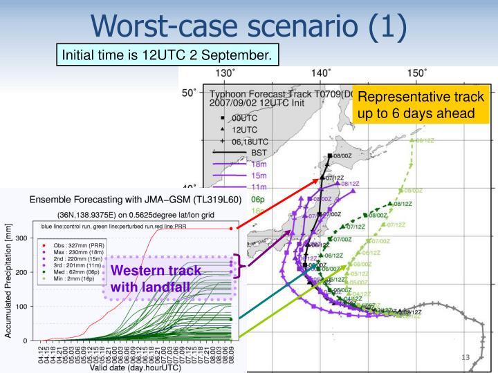 Worst-case scenario (1)