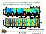 9 day periodicities in thermosphere density correlated with geomagnetic activity and felt globally