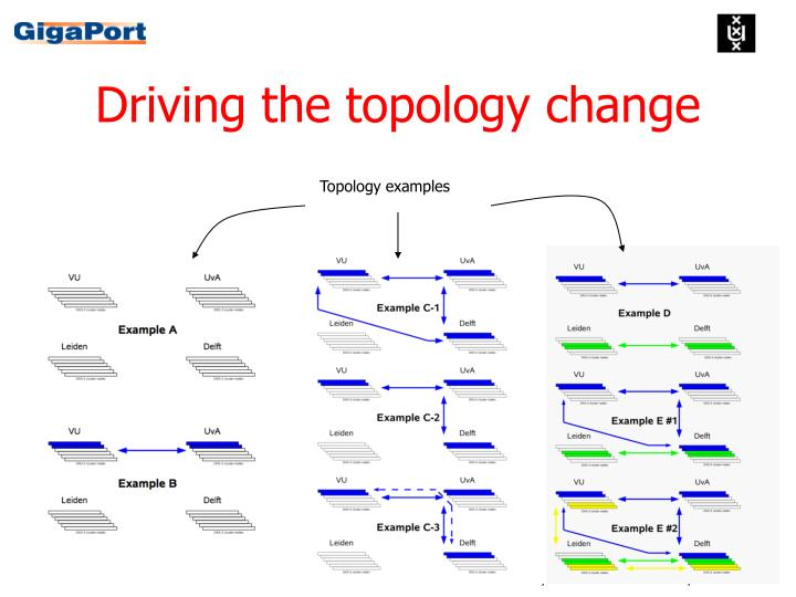Driving the topology change