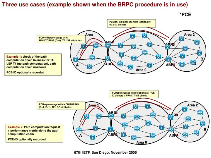 Three use cases (example shown when the BRPC procedure is in use)