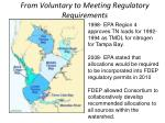 from voluntary to meeting regulatory requirements