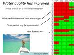 water quality has improved