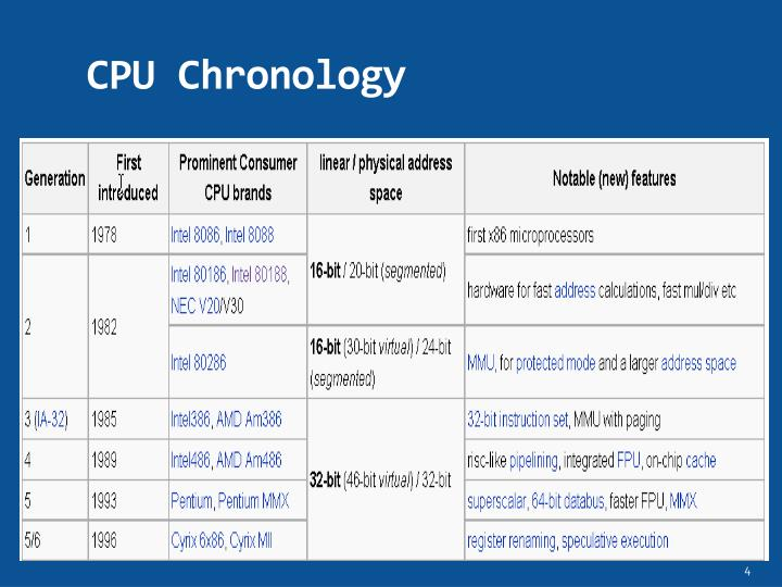 CPU Chronology