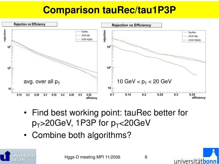 Comparison tauRec/tau1P3P