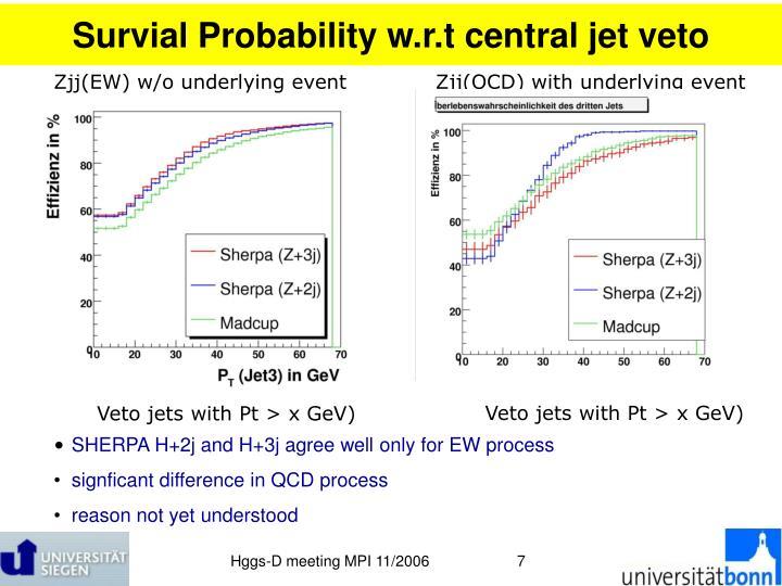 Survial Probability w.r.t central jet veto