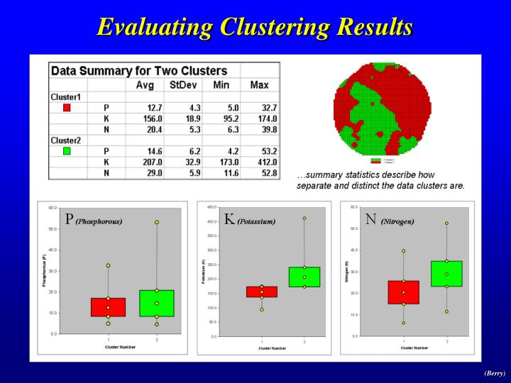Evaluating Clustering Results