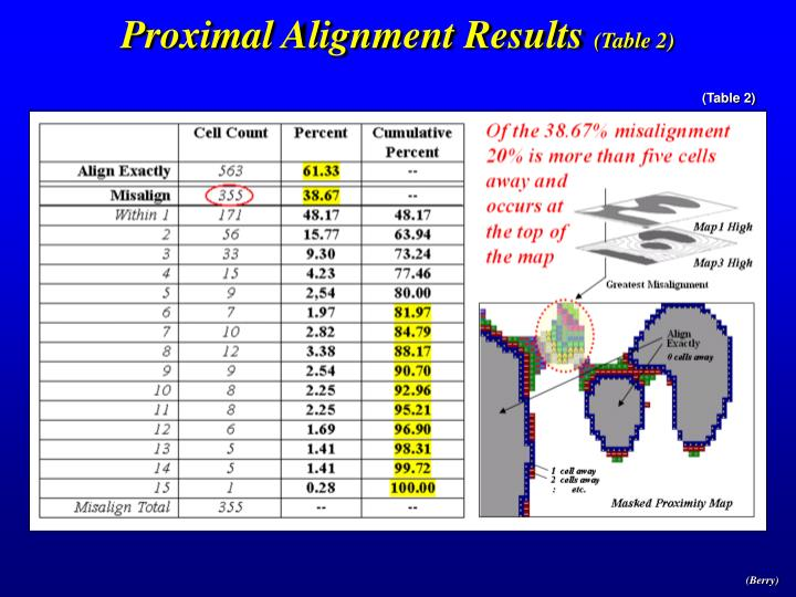 Proximal Alignment Results
