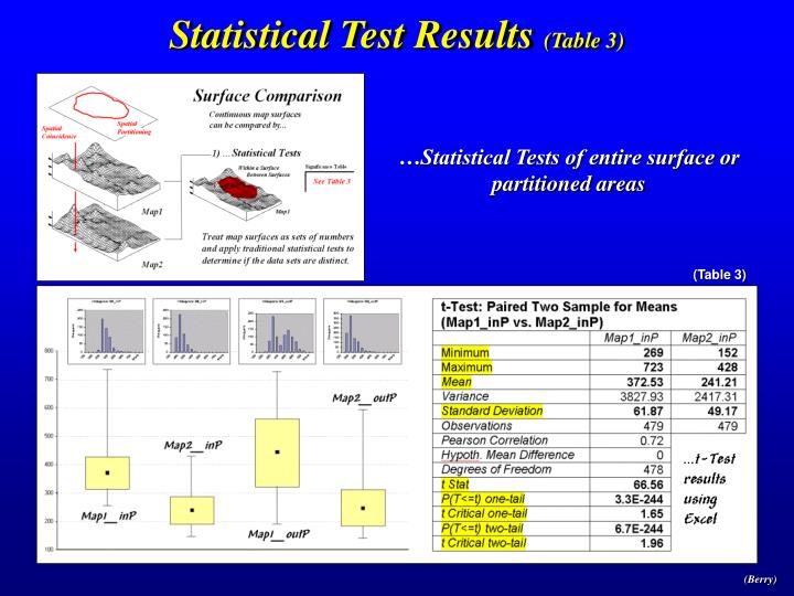 Statistical Test Results