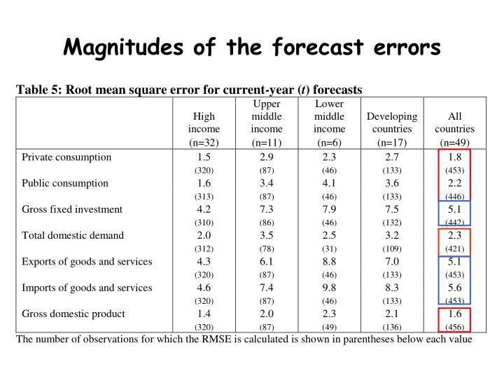 Magnitudes of the forecast errors