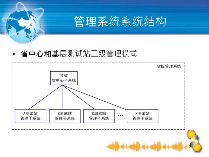管理系统系统结构