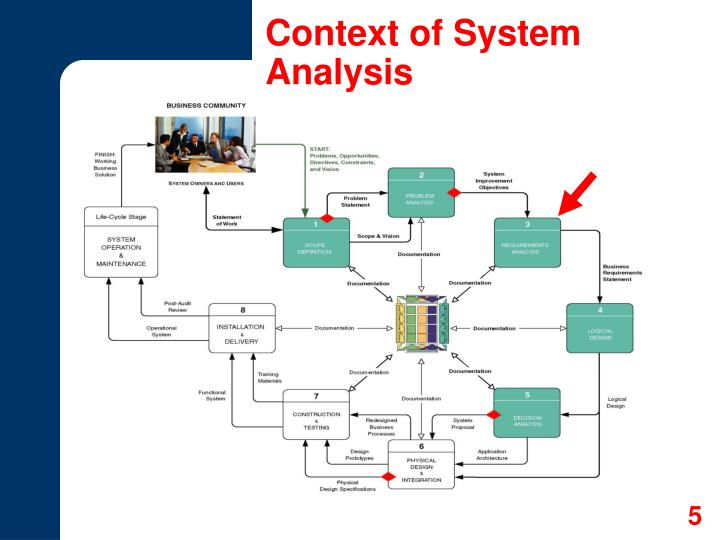 Context of System Analysis