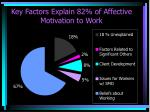 key factors explain 82 of affective motivation to work