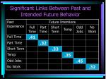 significant links between past and intended future behavior