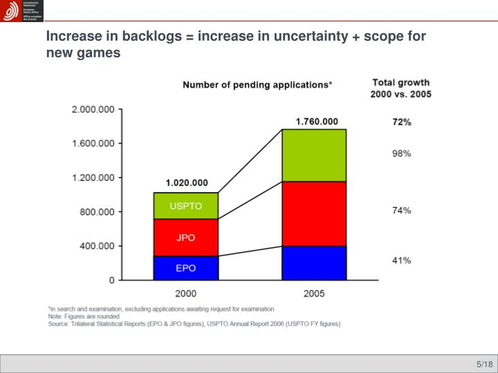 Increase in backlogs = increase in uncertainty + scope for new games