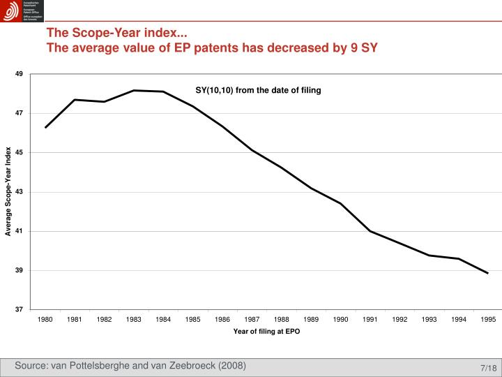 The Scope-Year index...