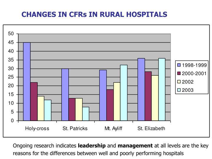 CHANGES IN CFRs IN RURAL HOSPITALS