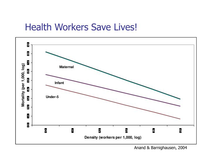 Health Workers Save Lives!