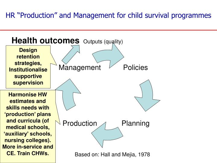 """HR """"Production"""" and Management"""