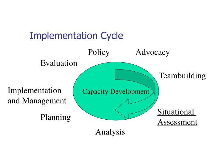 Implementation Cycle