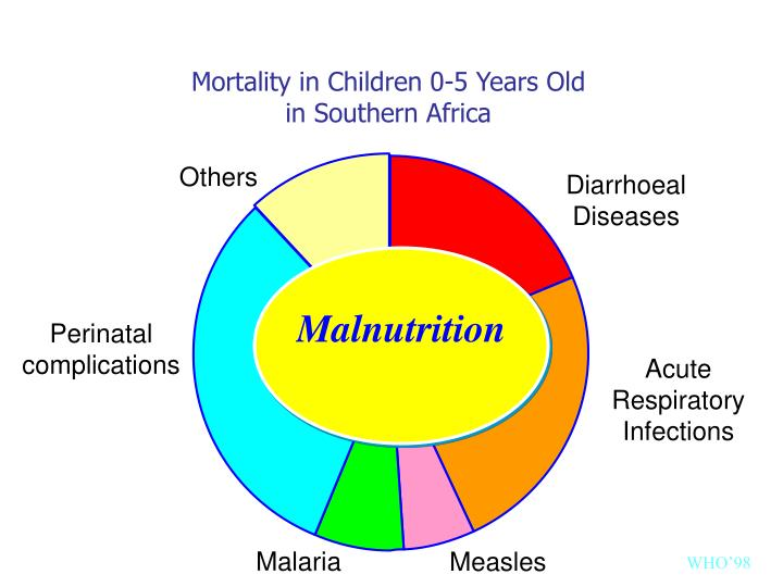 Mortality in Children 0-5 Years Old