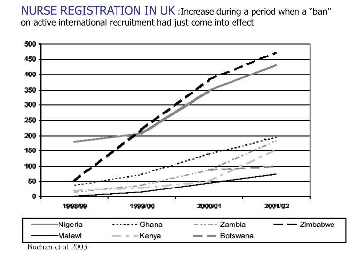 NURSE REGISTRATION IN UK