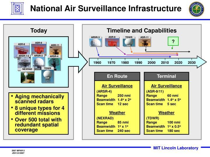 National Air Surveillance Infrastructure