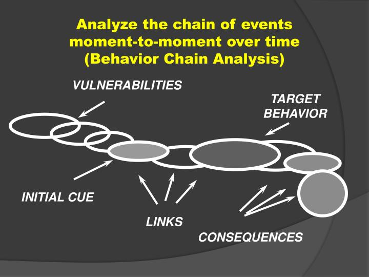 Analyze the chain of events