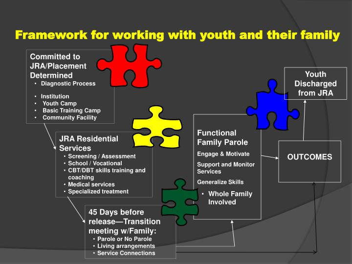 Framework for working with youth and their family