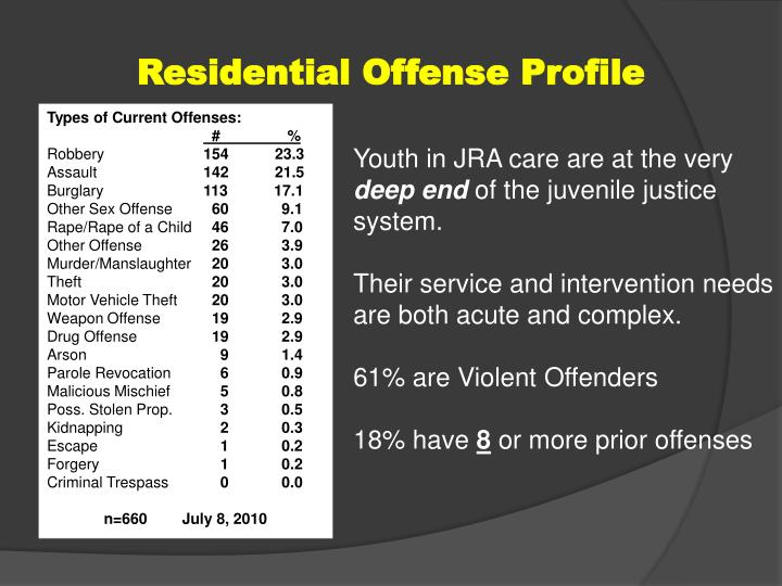 Residential Offense Profile