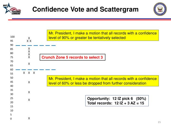 Confidence Vote and Scattergram