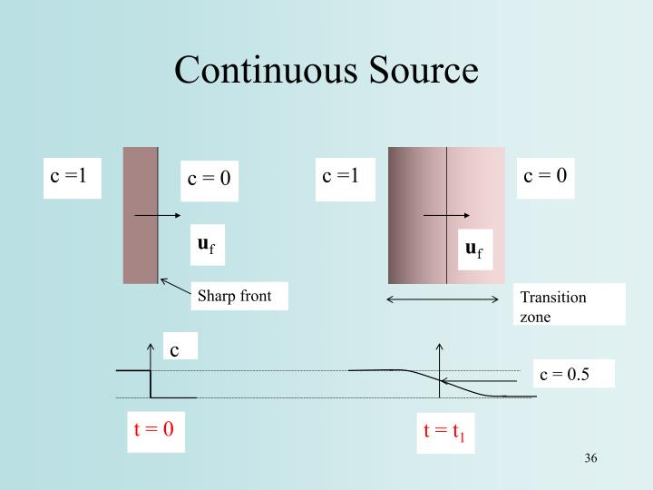 Continuous Source