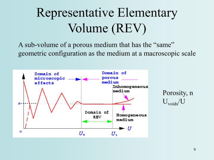 Representative Elementary Volume (REV)