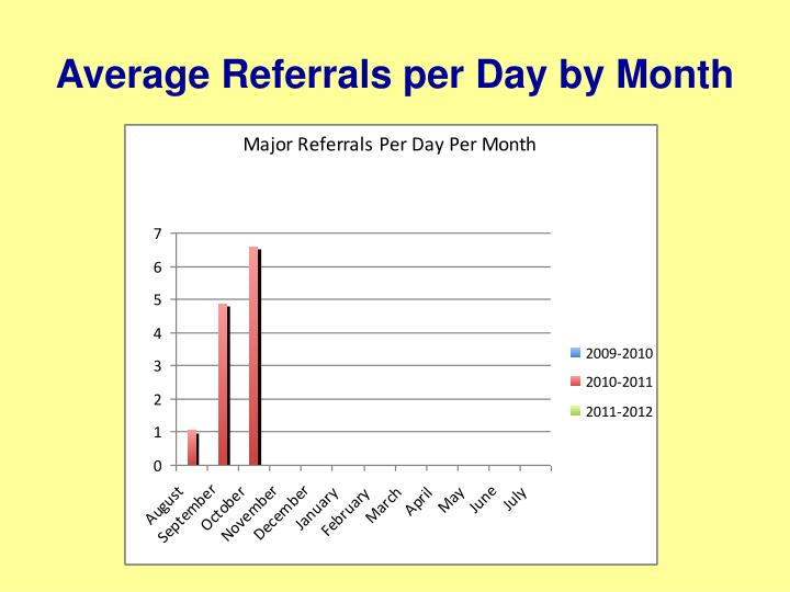Average Referrals per Day by Month