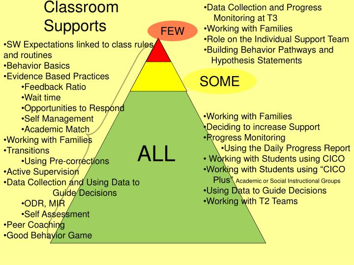 Classroom Supports