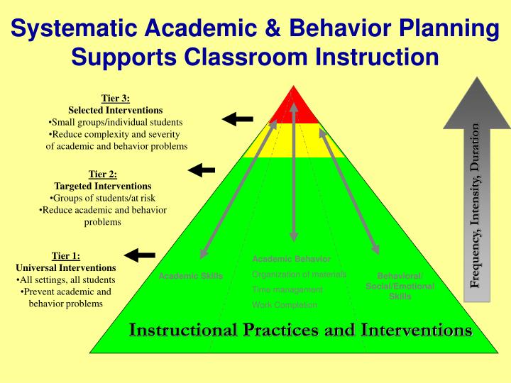 Systematic Academic & Behavior Planning Supports Classroom Instruction