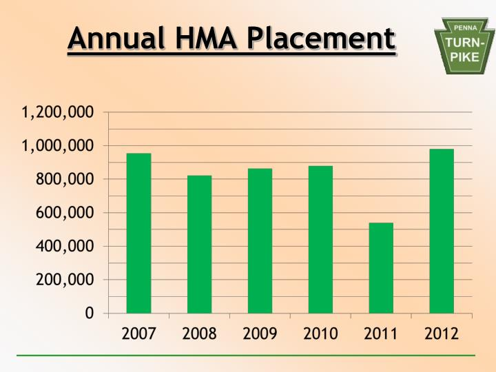 Annual hma placement