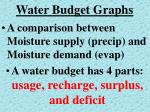 water budget graphs