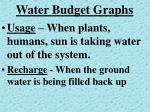 water budget graphs1