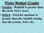 water budget graphs2