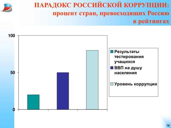 ПАРАДОКС РОССИЙСКОЙ КОРРУПЦИИ: