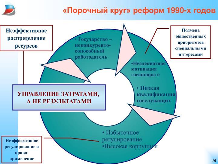 «Порочный круг» реформ 1990-х годов