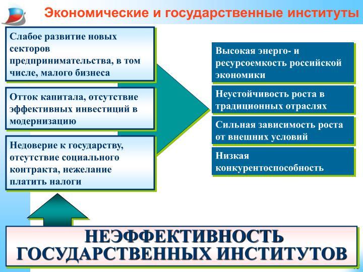 Экономические и государственные институты