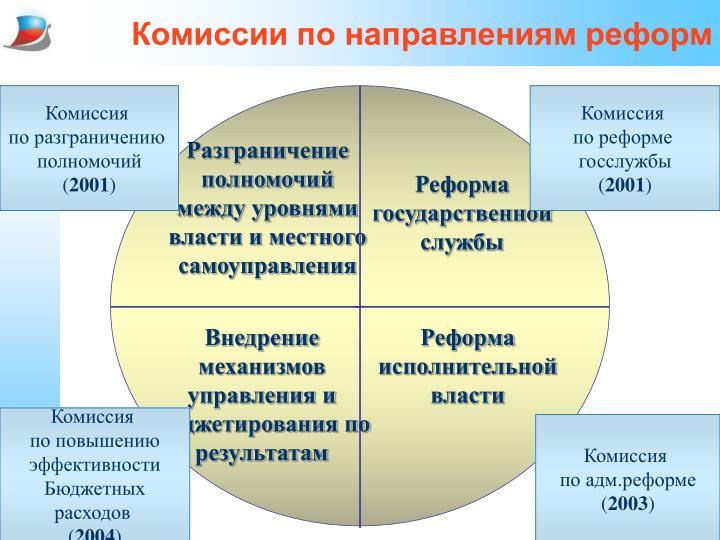 Комиссии по направлениям реформ