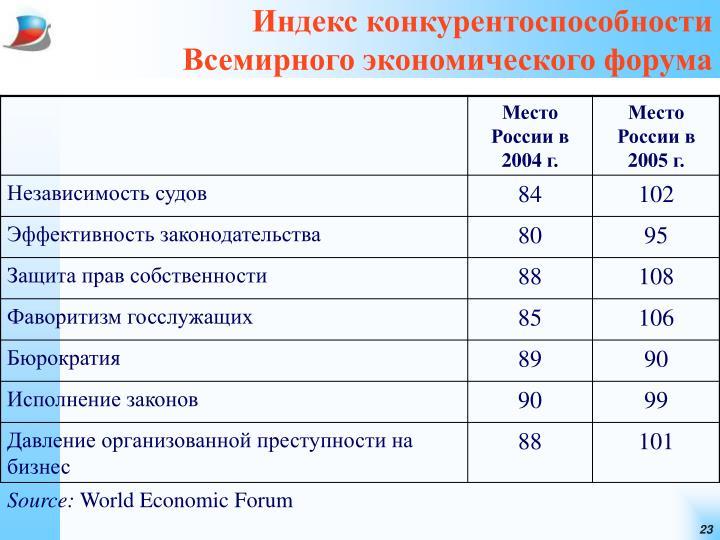 Индекс конкурентоспособности