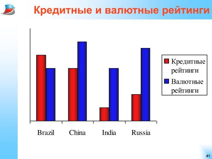 Кредитные и валютные рейтинги