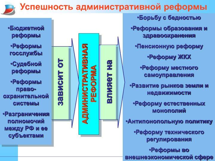 Успешность административной реформы